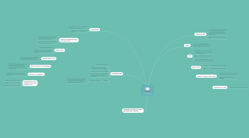 Mind Map: law of contract