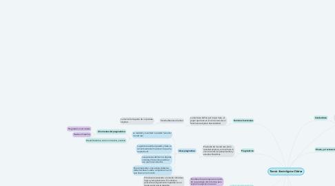 Mind Map: Teoría Sociológica Clásica