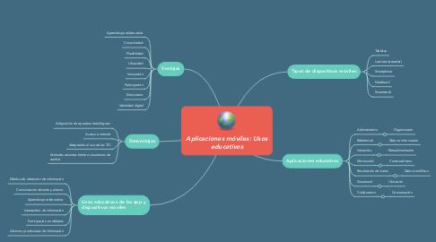Mind Map: Aplicaciones móviles: Usos educativos