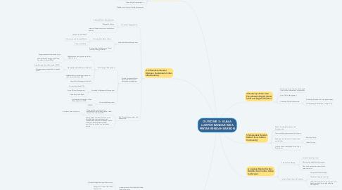 Mind Map: OUTCOME 3 : KUALA LUMPUR BANDAR RAYA PINTAR RENDAH KARBON