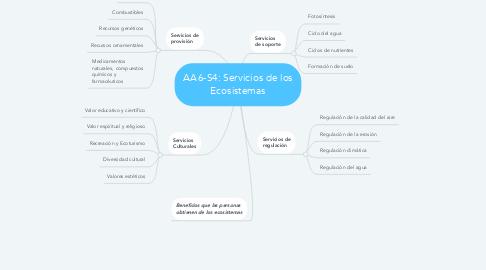 Mind Map: AA6-S4: Servicios de los Ecosistemas