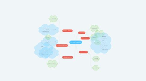 Mind Map: Portfolio Pengajaran