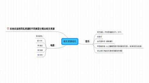 Mind Map: 相关资源优化