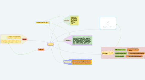 Mind Map: ROCKS