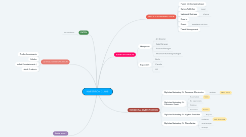 Mind Map: INVESTITION CLAUSI