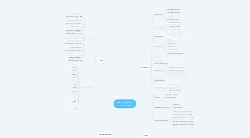 Mind Map: Главная страница интернет-магазина