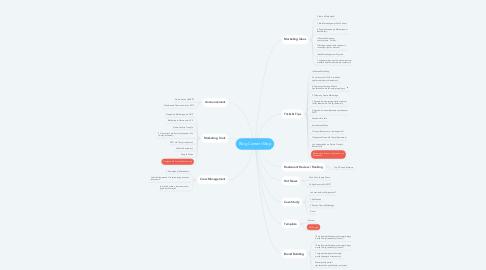Mind Map: Blog Content Map