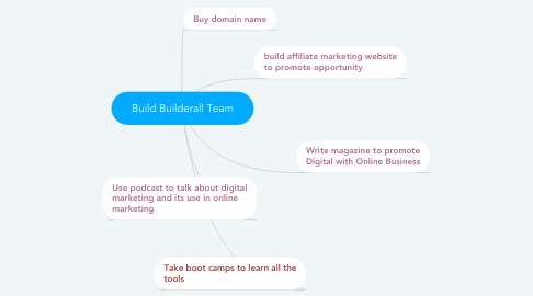 Mind Map: Build Builderall Team