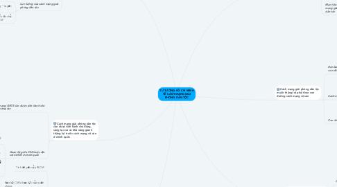 Mind Map: TƯ TƯỞNG HỒ CHÍ MINH VỀ CÁCH MẠNG GIẢI PHÓNG DÂN TỘC