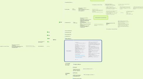 Mind Map: Идеи для лид-магнита