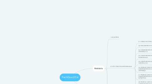 Mind Map: PerfilGov2014