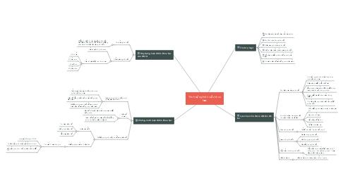 Mind Map: Trình tự nghiên cứu khoa học