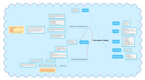 Mind Map: Corrimento Uretral
