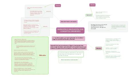 Mind Map: INVENCIÓN E INNOVACIÓN, DOS CONCEPTOS DIFERENTES