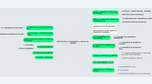 Mind Map: INTRODUCCION ALA PROBLEMATICA Y  ESTUDIO DEL AMBIENTE