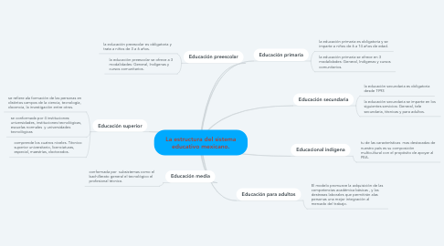 Mind Map: La estructura del sistema educativo mexicano.