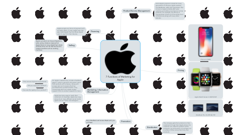Mind Map: 7 Functions of Marketing for Apple