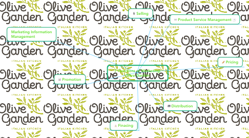 Mind Map: 7 Functions of Marketing: Olive Garden