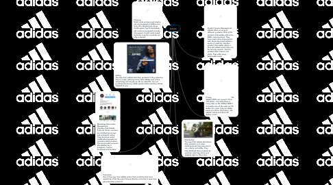 Mind Map: Adidas