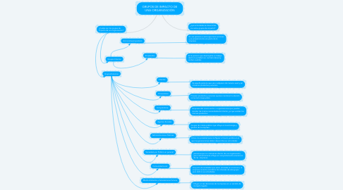 Mind Map: GRUPOS DE IMPACTO DE UNA ORGANIZACIÓN