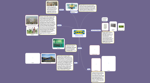 Mind Map: The Seven Functions of Marketing For IKEA