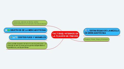 Mind Map: FACTORES INTERNOS EN LA FIJACIÓN DE PRECIOS