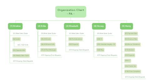 Mind Map: Organization Chart - PA -
