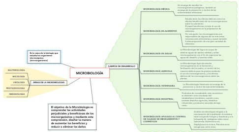 Mind Map: MICROBIOLOGÍA