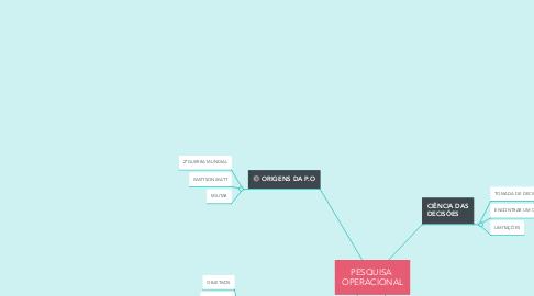 Mind Map: PESQUISA  OPERACIONAL