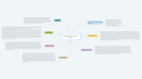Mind Map: Evolución de la Ciencia Política
