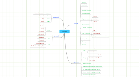 Mind Map: Rejuvenile