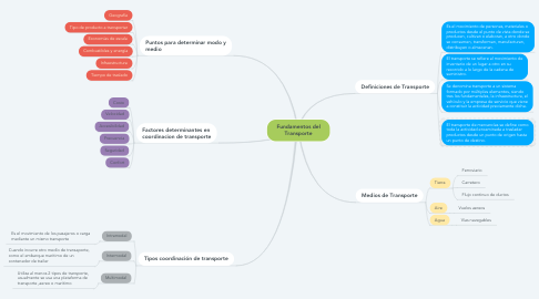 Mind Map: Fundamentos del Transporte