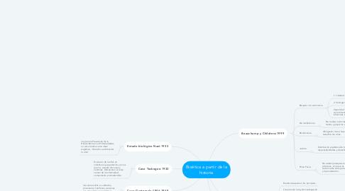 Mind Map: Bioética a partir de la historia
