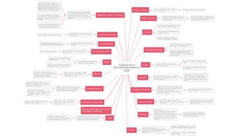 Mind Map: CONCEPTOS Y DEFINICIONES PARA LA IPEVR