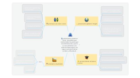 Mind Map: pensamiento sistemico: forma  de análisis que evalúa todas las partes que se interrelacionan y que a su vez conforman una situación hasta lograr una mayor conciencia de los sucesos y del porqué.
