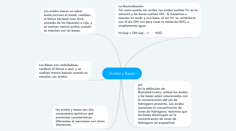 Mind Map: Acidos y Bases