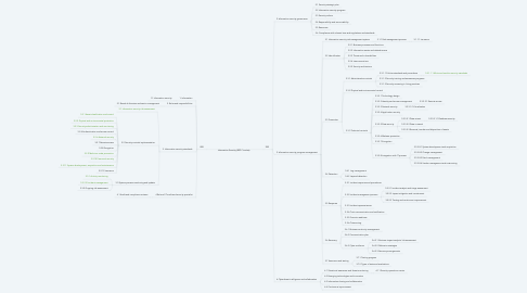 Mind Map: Information Security (BSP Circulars)