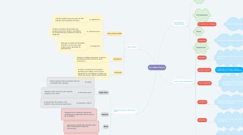 Mind Map: Las Ideas Previas