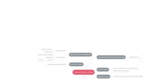 Mind Map: Teoria de Skinner y Staats