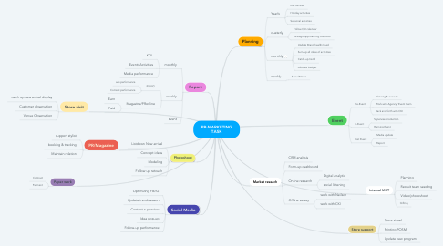 Mind Map: PR-MARKETING TASK
