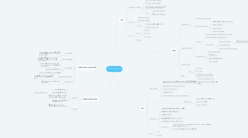Mind Map: MKT PLAN Q3