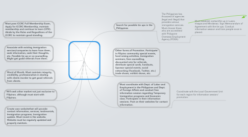 Mind Map: How to develop market in the Philippines for Economic Class and Promote Temporary Immigration