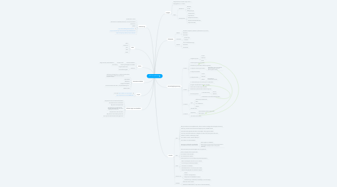 Mind Map: XPS Lernsoftware