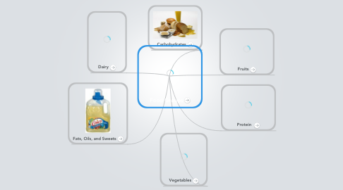 Mind Map: Food Groups