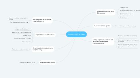 Mind Map: Модель бібліотеки