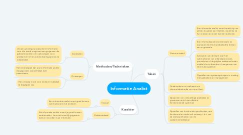 Mind Map: Informatie Analist