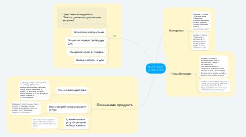 Mind Map: Кератиновое выпрямление
