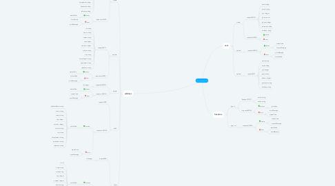Mind Map: Mangabeiras API