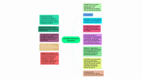 Mind Map: CULTURA POPULAR Y DE MASAS.