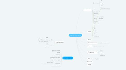 Mind Map: Раздел Банки (основной)